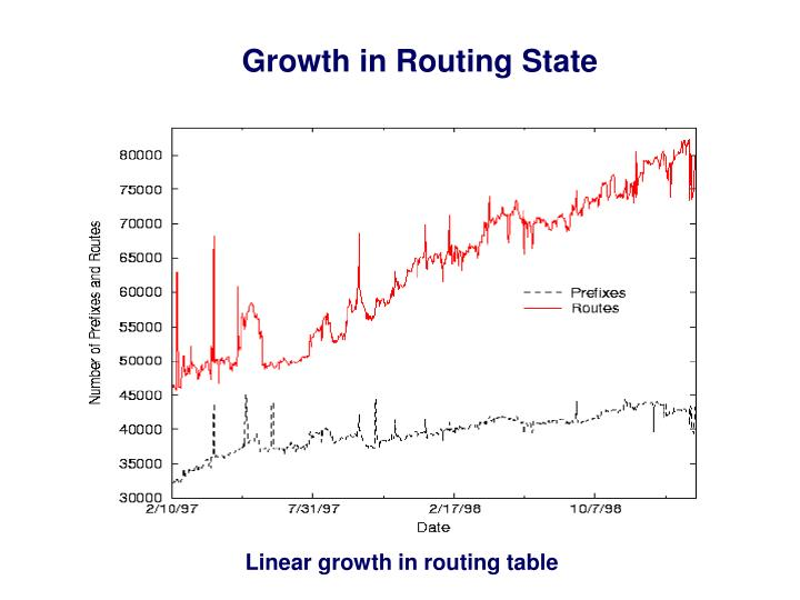 Growth in Routing State