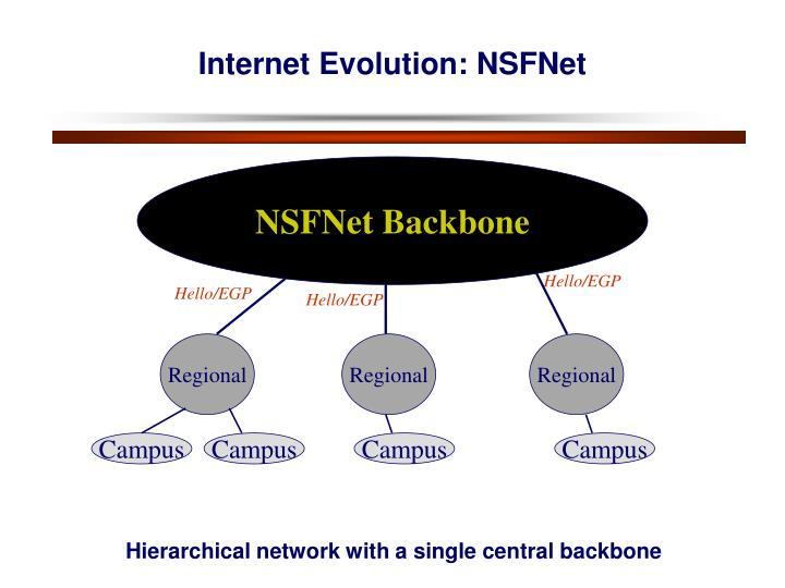 Internet Evolution: NSFNet