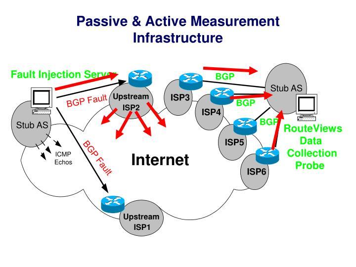 Passive & Active Measurement Infrastructure