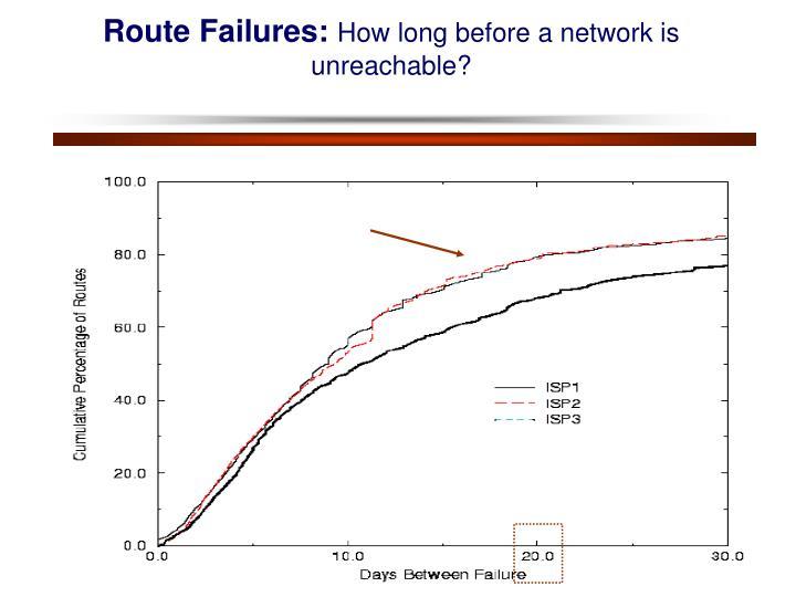 Route Failures:
