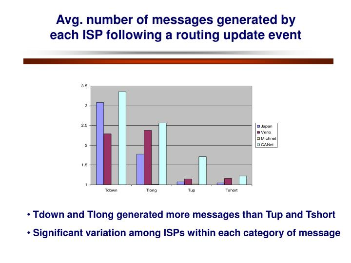 Avg. number of messages generated by