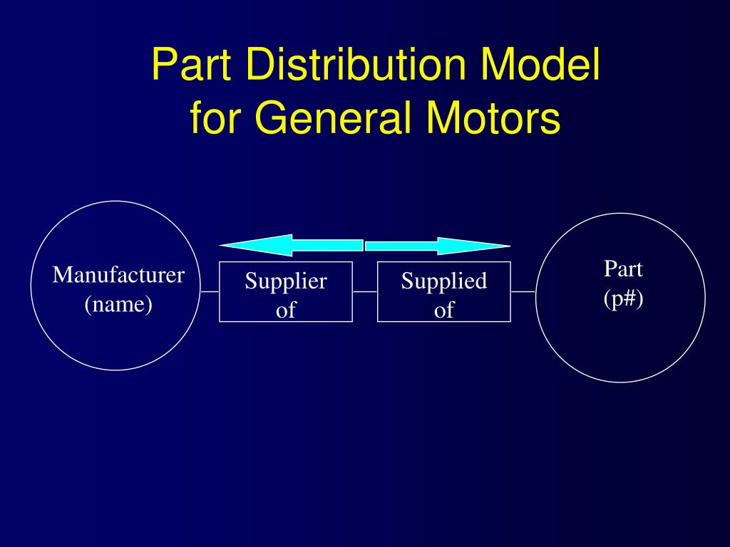 Part Distribution Model