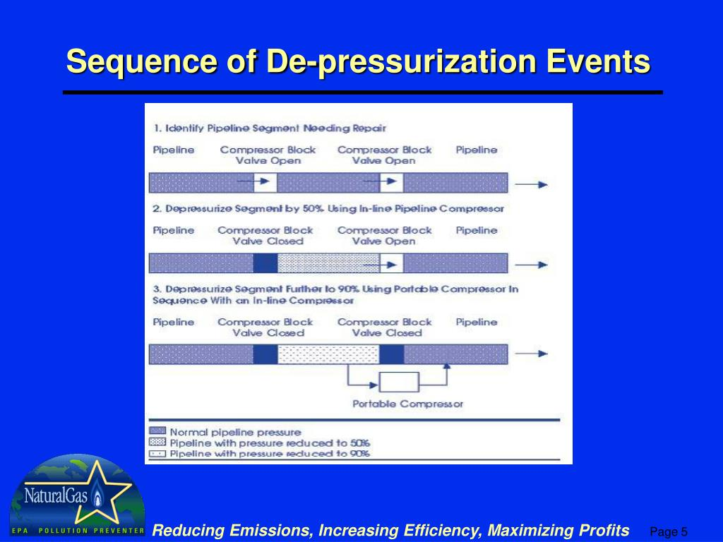Sequence of De-pressurization Events