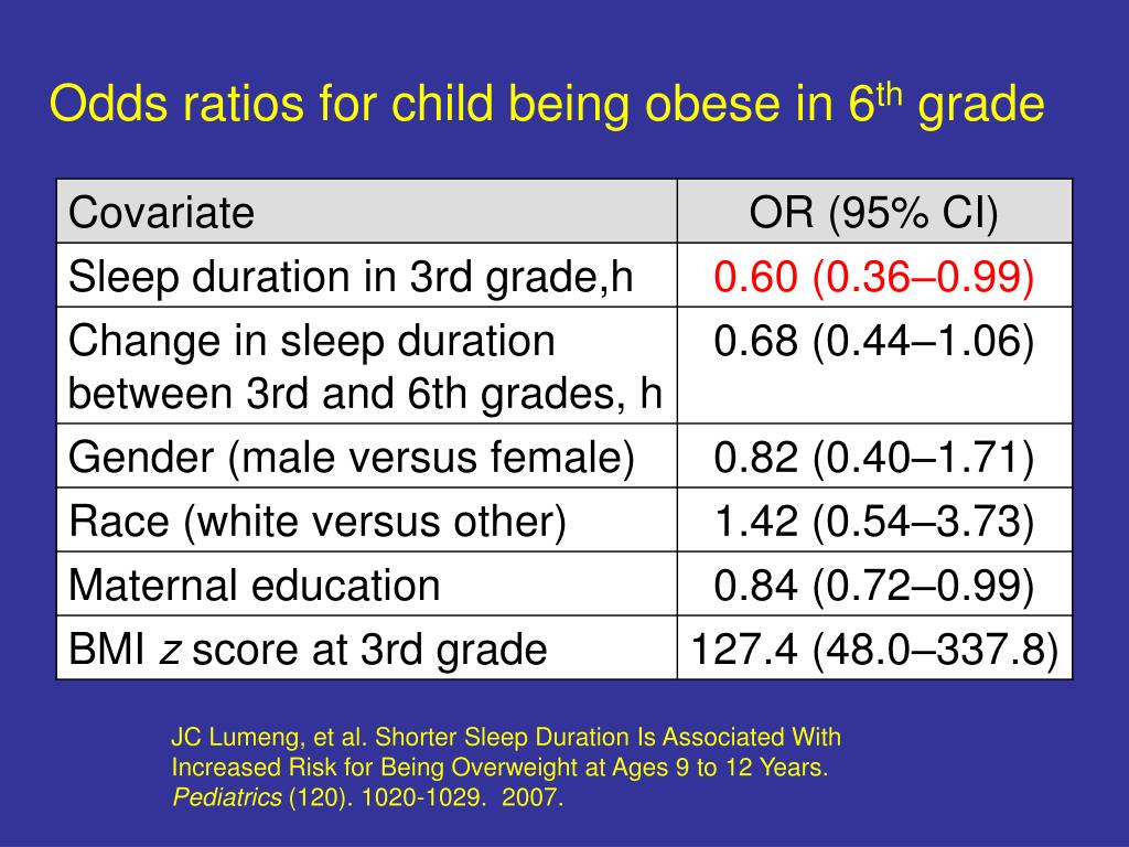 Odds ratios for child being obese in 6