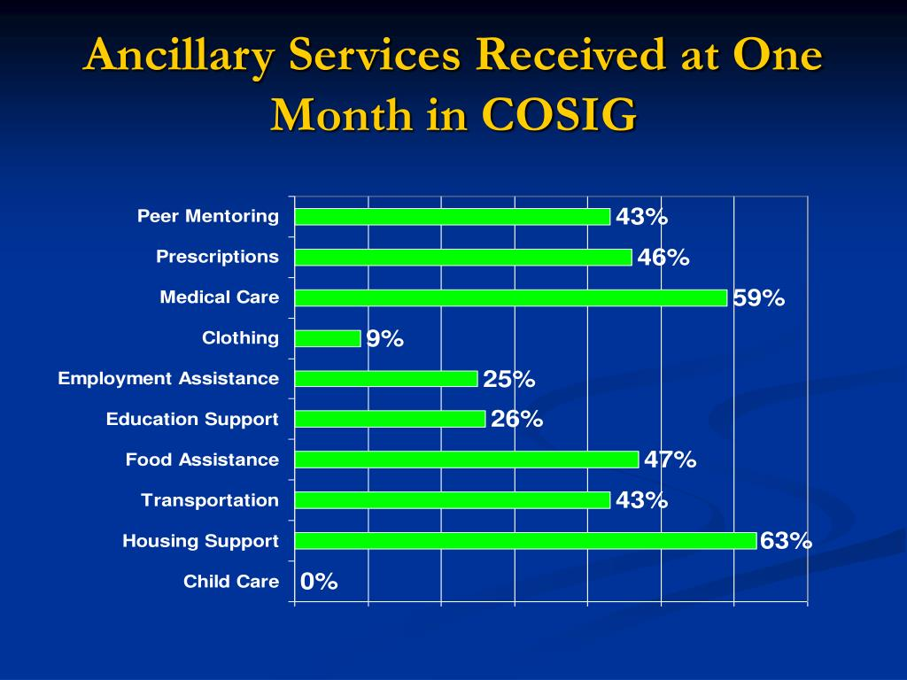 Ancillary Services Received at One Month in COSIG
