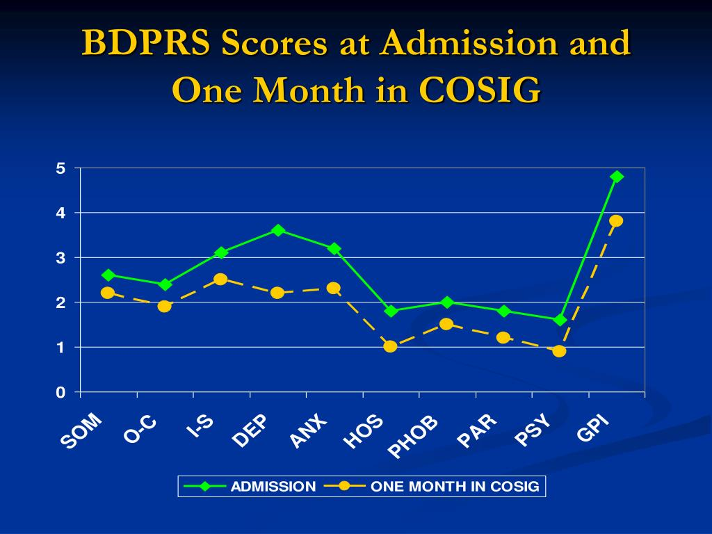 BDPRS Scores at Admission and One Month in COSIG