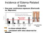 incidence of edema related events
