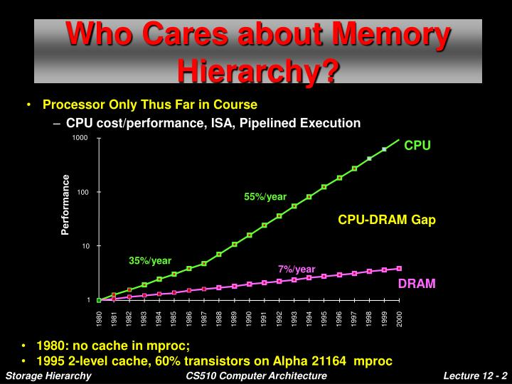 Who cares about memory hierarchy