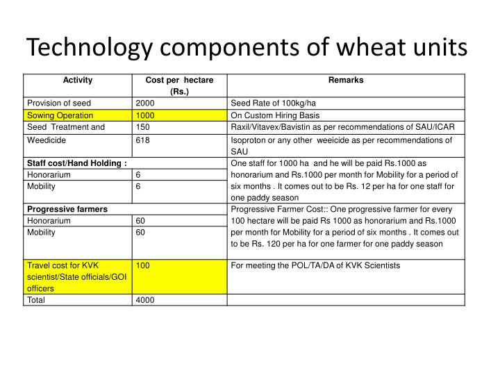Technology components of wheat units