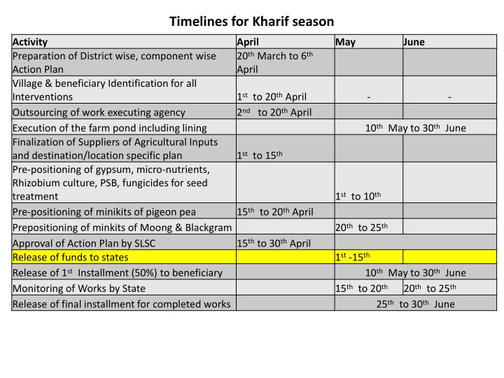Timelines for