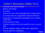 galitz s heuristics table 14 2