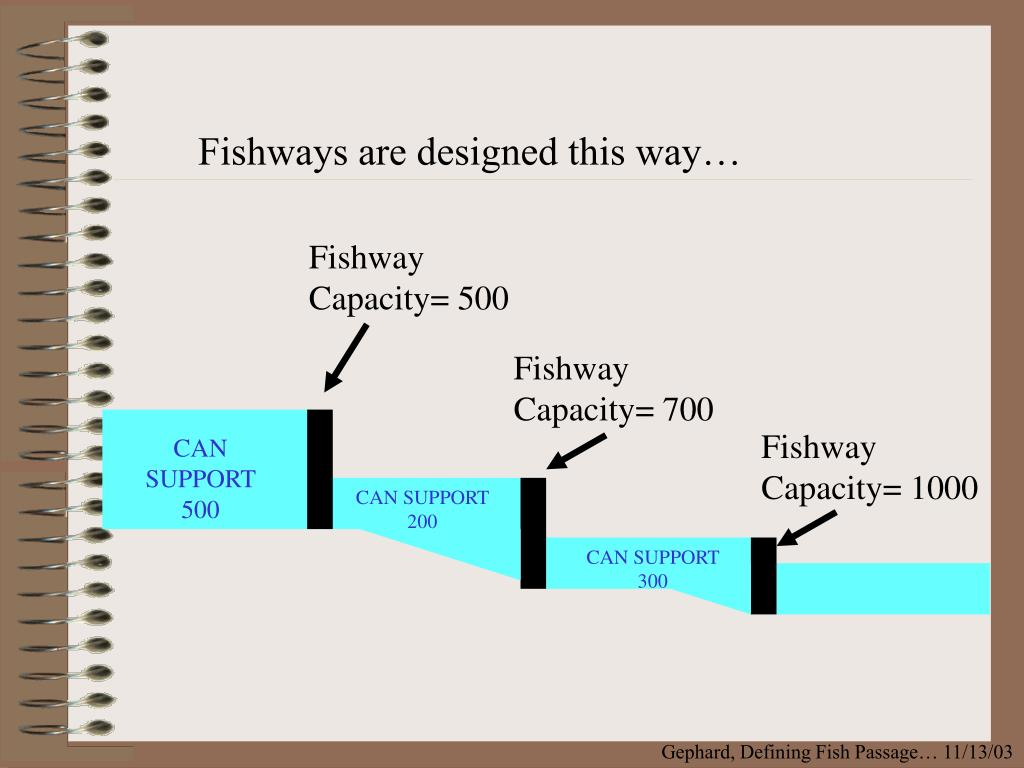 Fishways are designed this way…