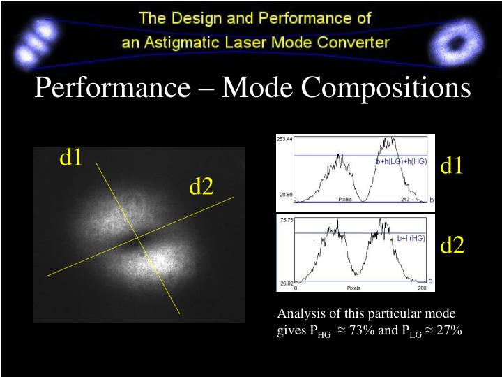 Performance – Mode Compositions