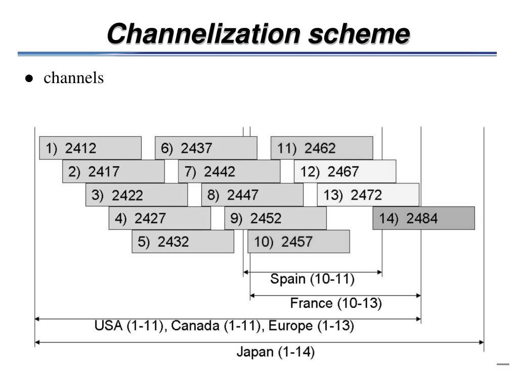 Channelization scheme