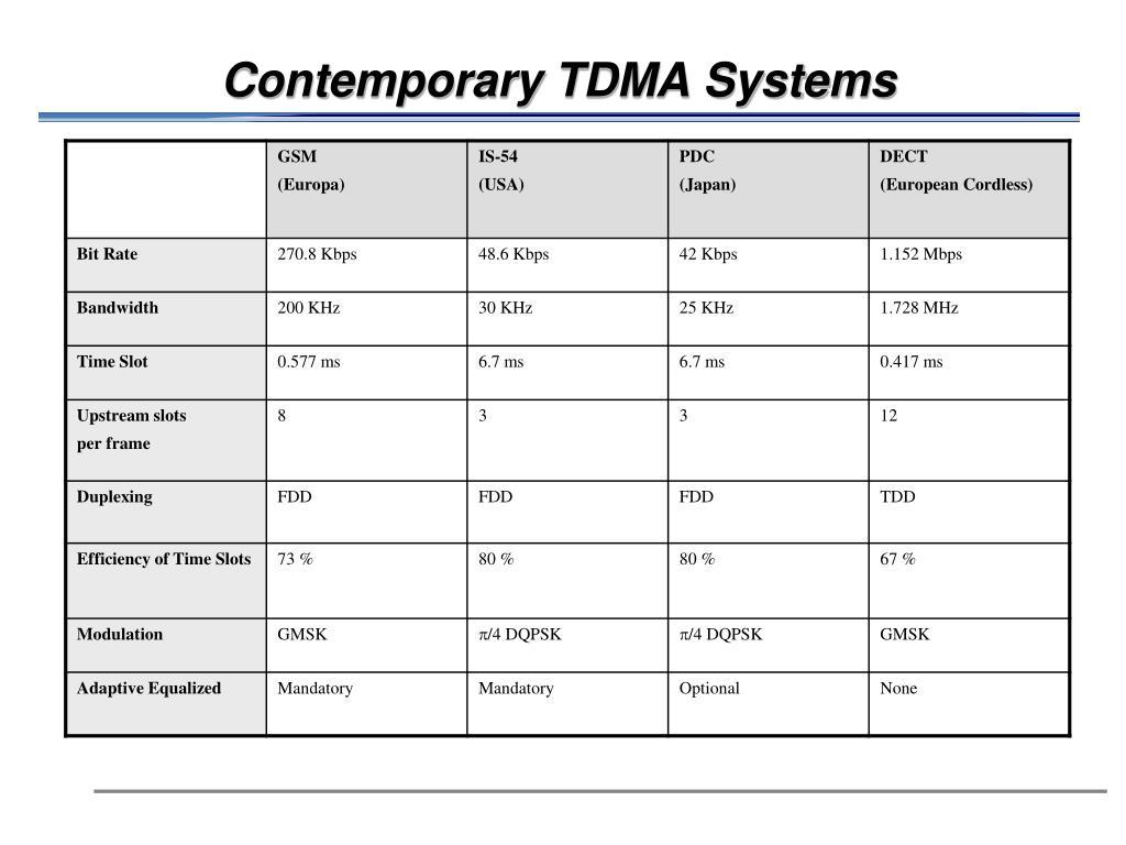 Contemporary TDMA Systems