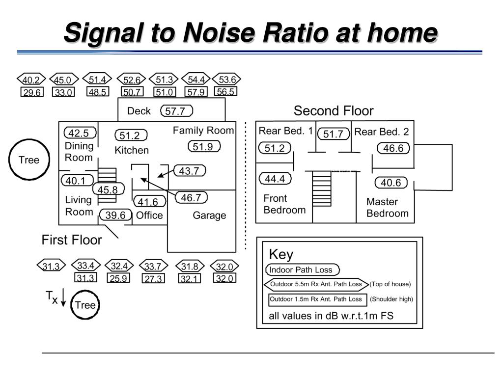 Signal to Noise Ratio at home