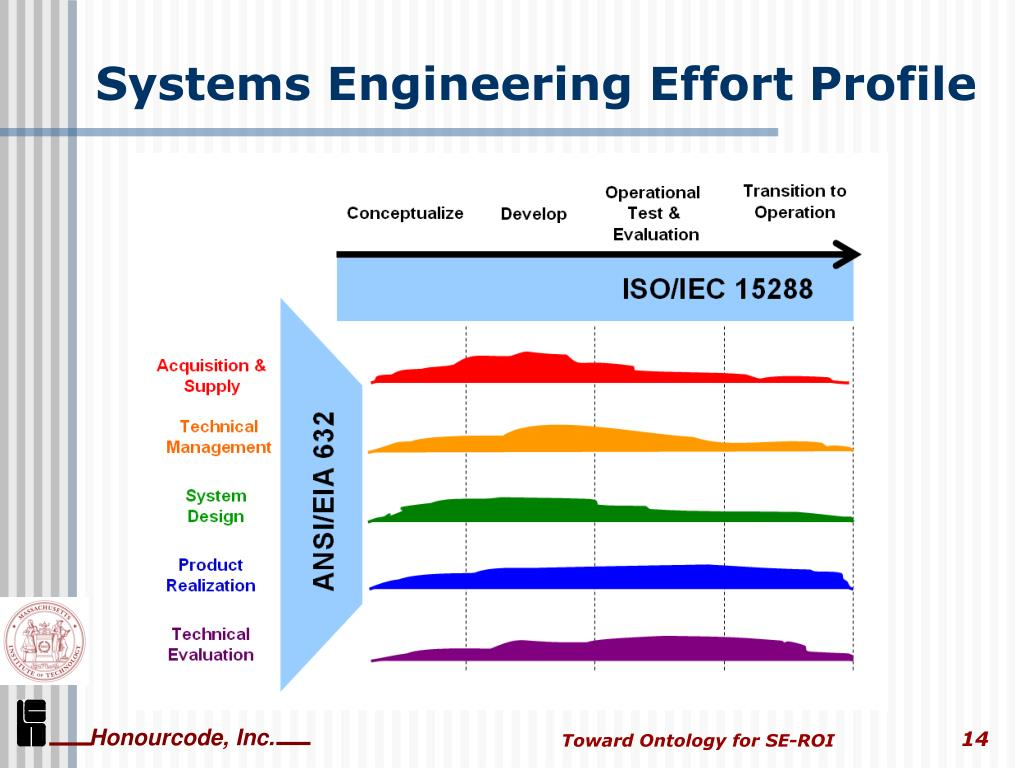 Systems Engineering Effort Profile