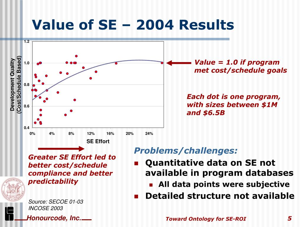 Greater SE Effort led to better cost/schedule compliance and better predictability