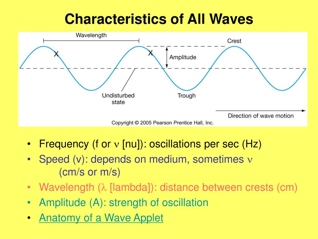 Characteristics of All Waves