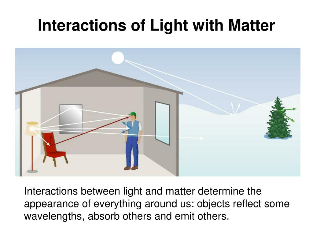 Interactions of Light with Matter