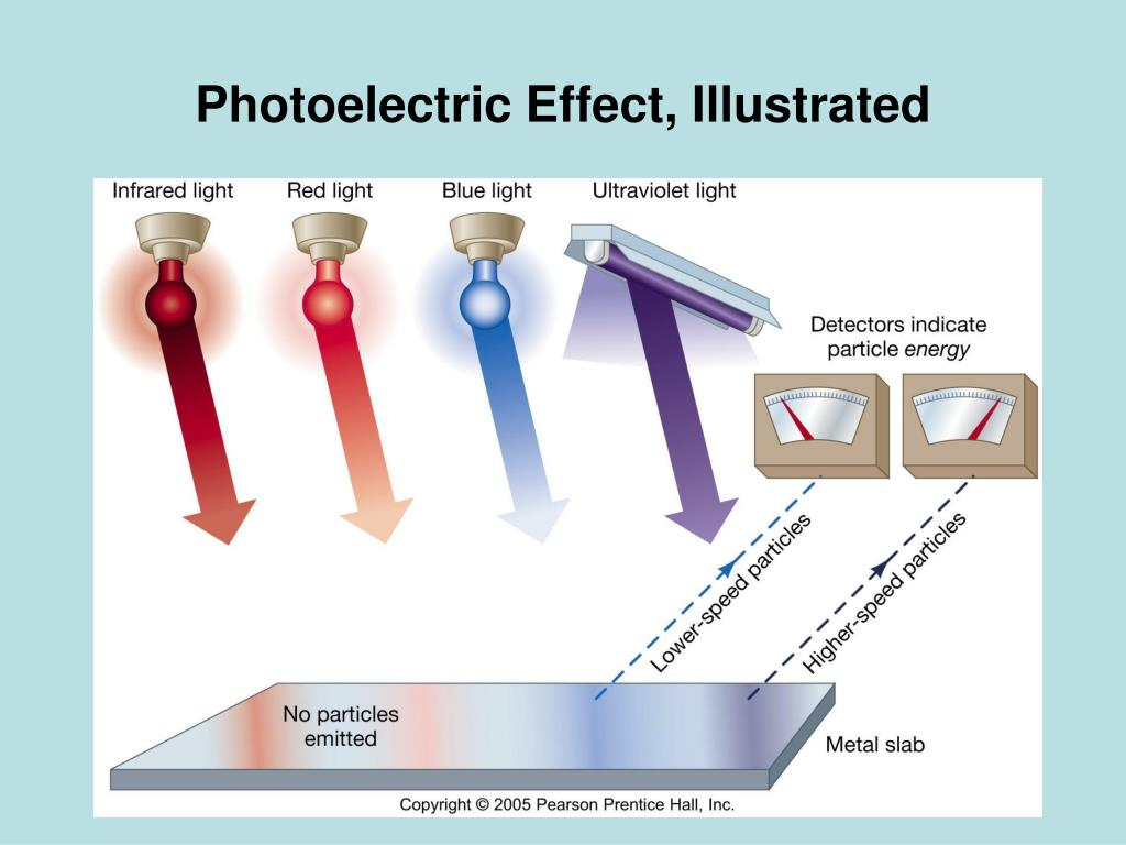 Photoelectric Effect, Illustrated