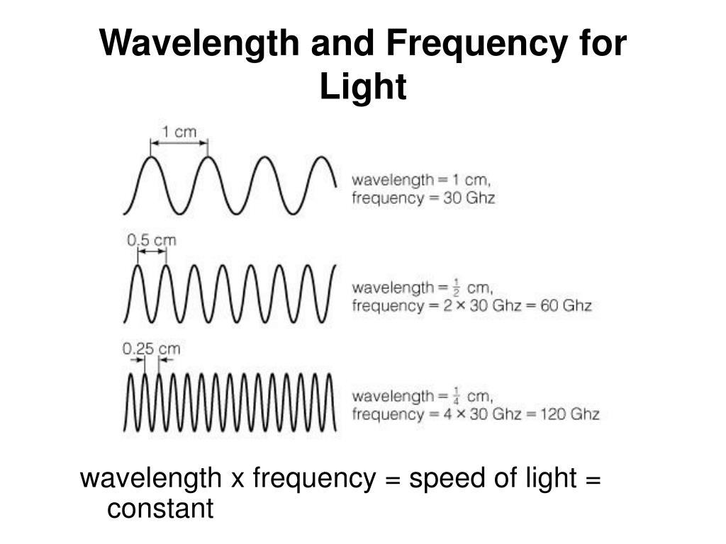 Wavelength and Frequency for Light