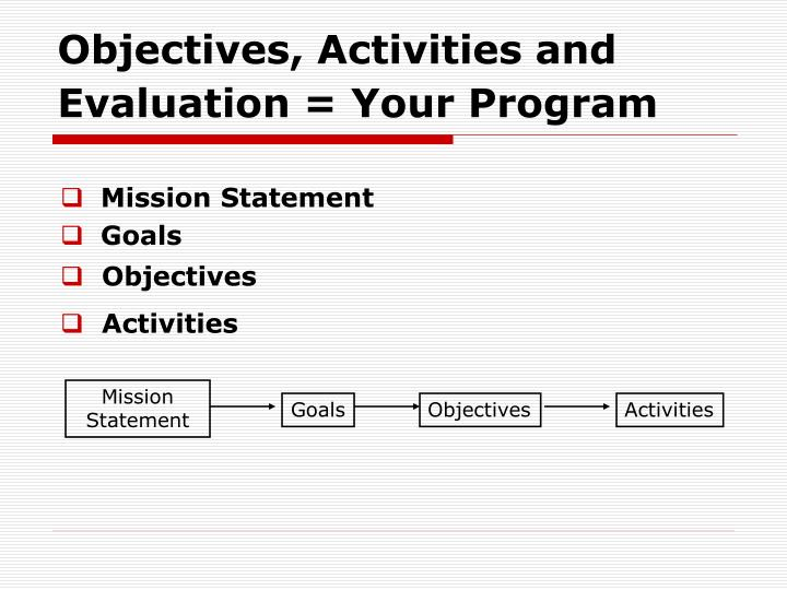 Objectives activities and evaluation your program