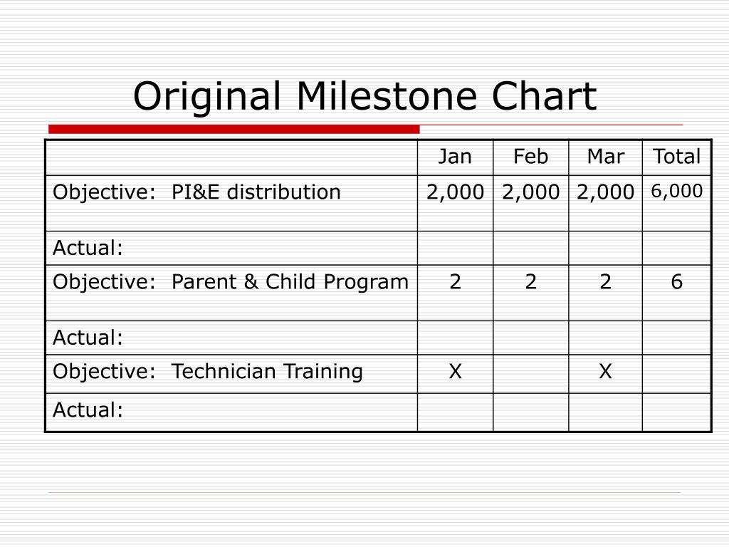Original Milestone Chart