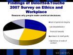 findings of deloitte touche 2007 survey on ethics and workplace19