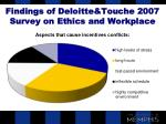 findings of deloitte touche 2007 survey on ethics and workplace20