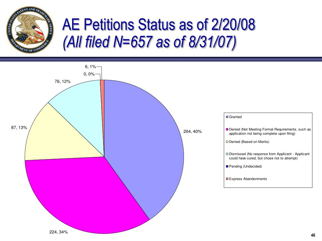 AE Petitions Status as of 2/20/08