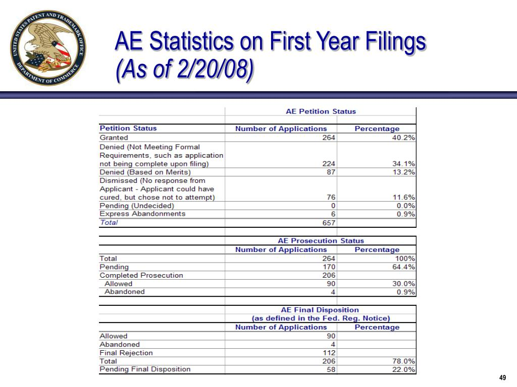 AE Statistics on First Year Filings