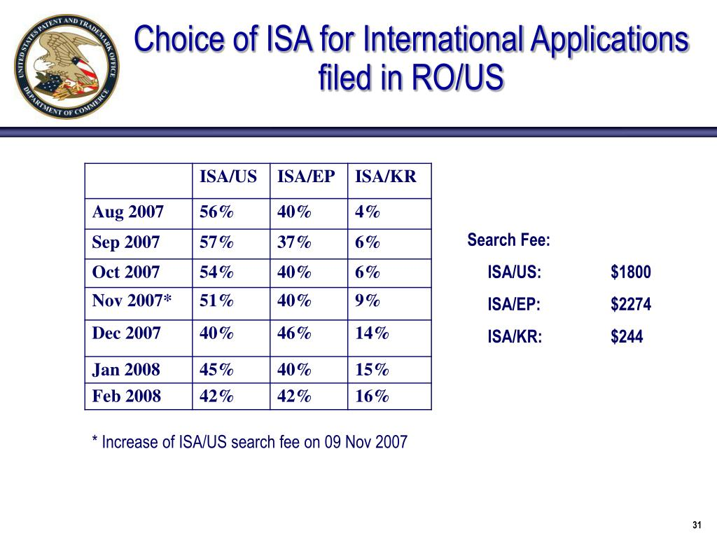 Choice of ISA for International Applications filed in RO/US