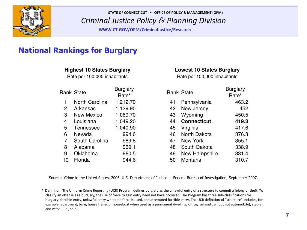 National Rankings for Burglary