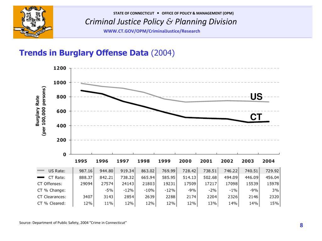 Trends in Burglary Offense Data
