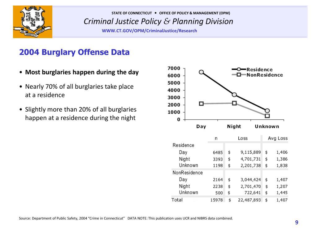 2004 Burglary Offense Data