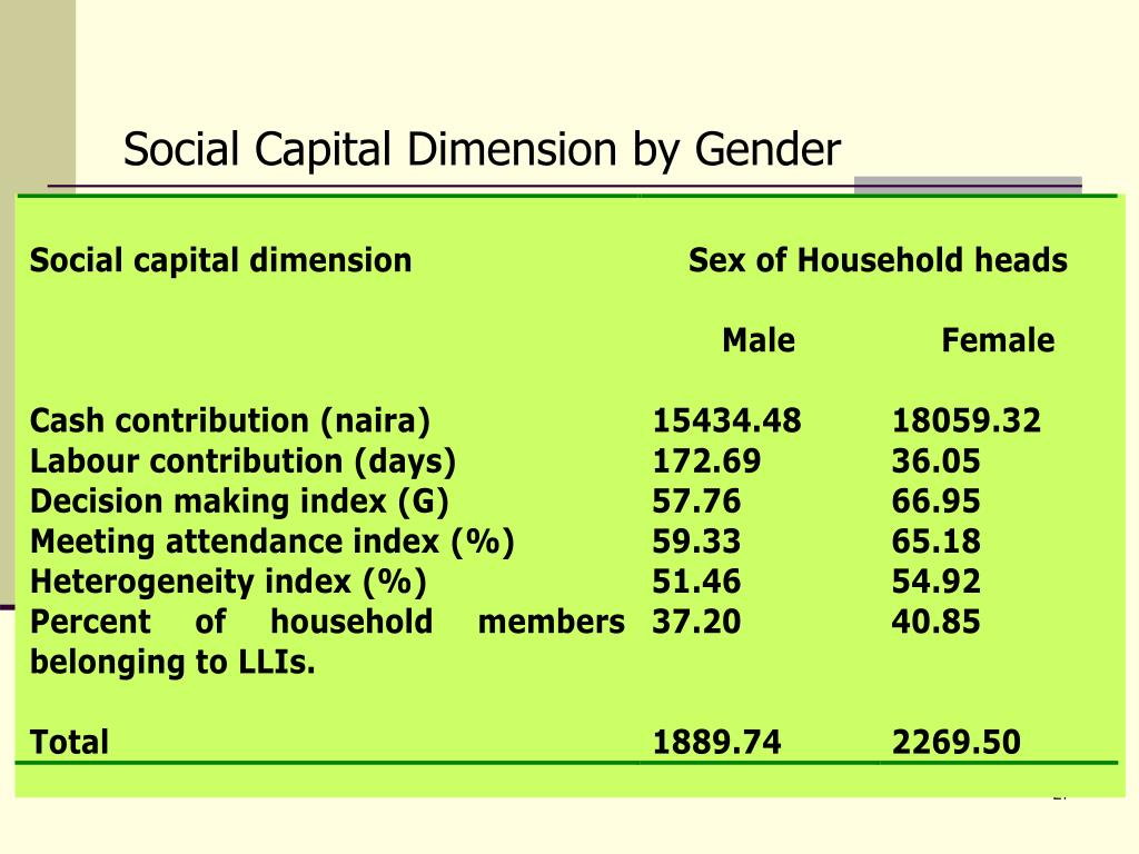 Social Capital Dimension by Gender