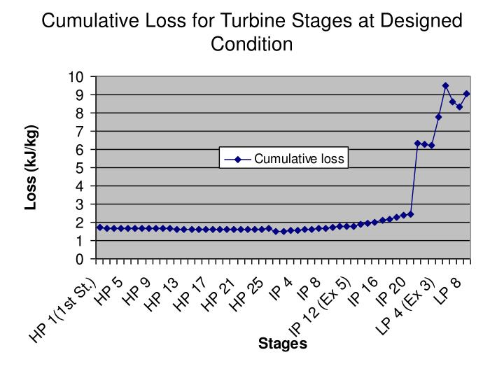 Cumulative Loss for Turbine Stages at Designed Condition