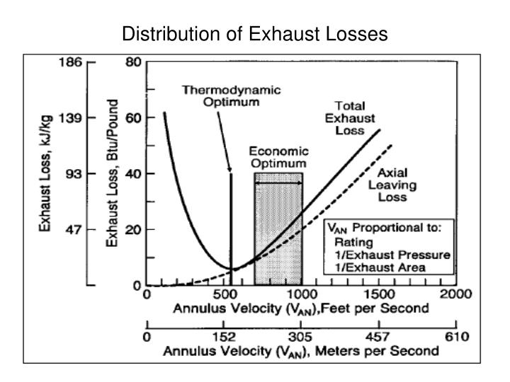 Distribution of Exhaust Losses