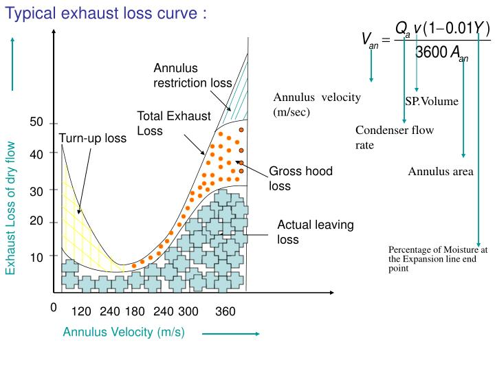 Typical exhaust loss curve :