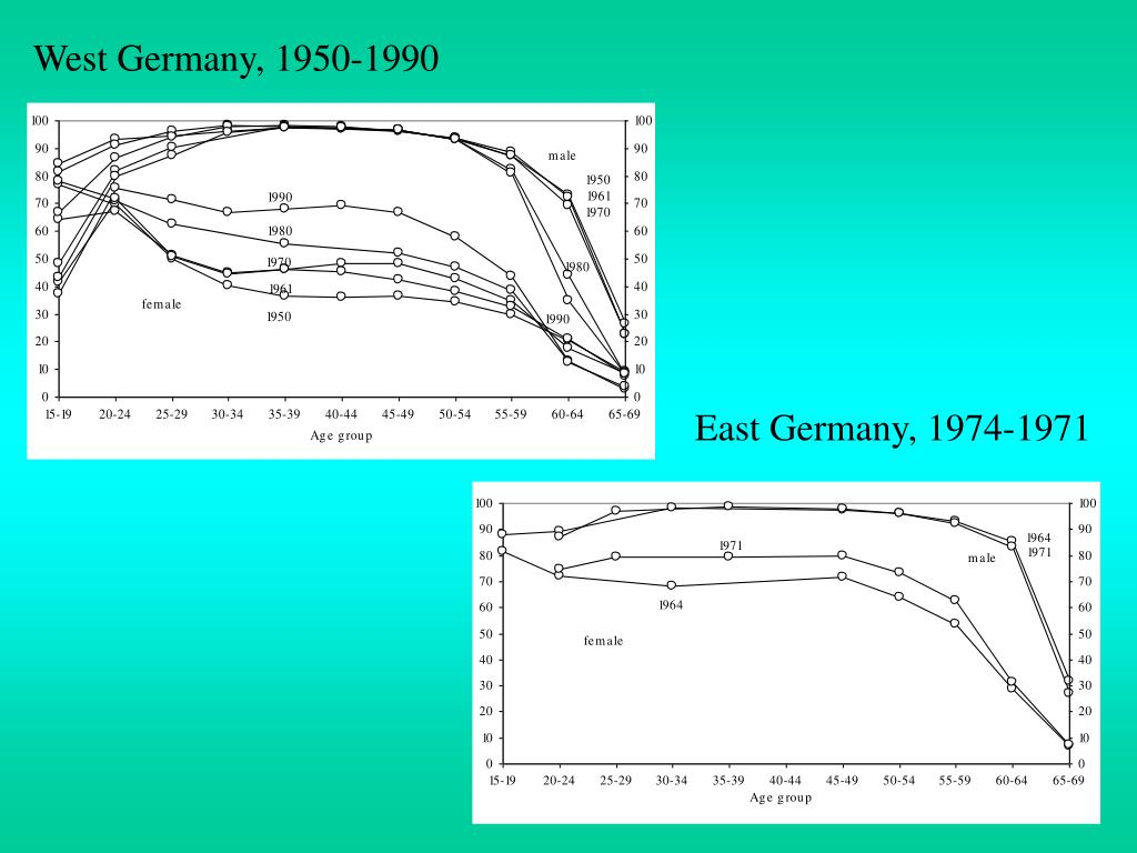 West Germany, 1950-1990