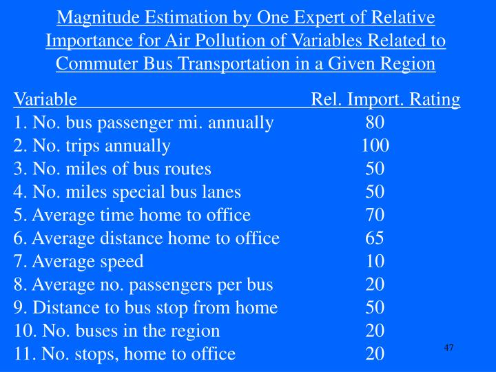 Magnitude Estimation by One Expert of Relative Importance for Air Pollution of Variables Related to Commuter Bus Transportation in a Given Region
