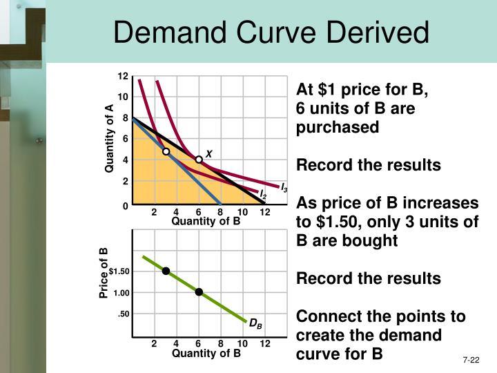 Demand Curve Derived