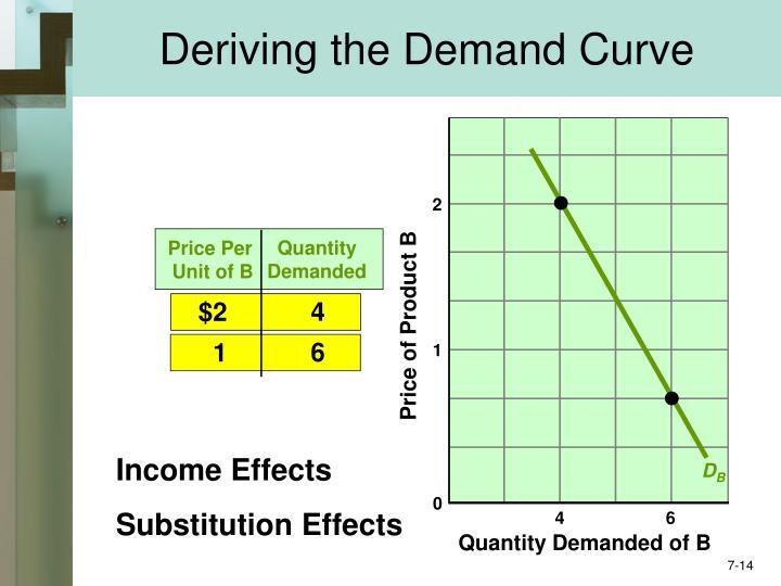 Deriving the Demand Curve