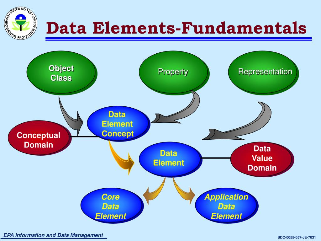 Data Elements-Fundamentals