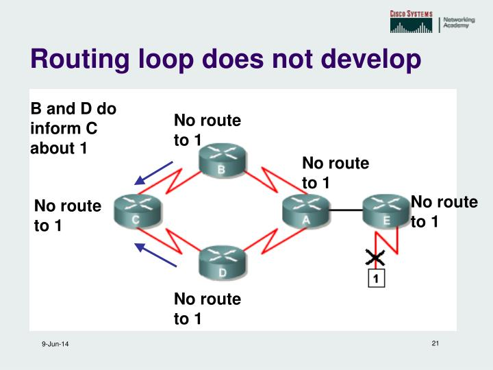 Routing loop does not develop