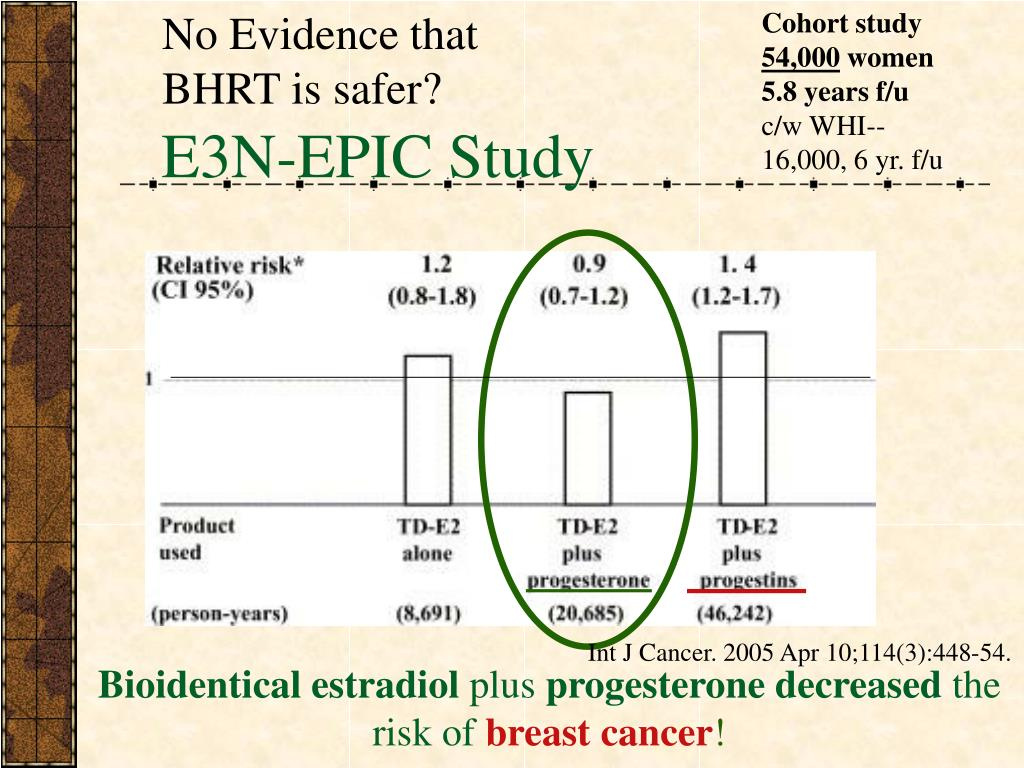 No Evidence that BHRT is safer?
