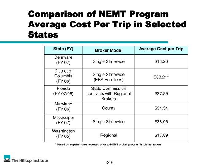 Comparison of NEMT Program Average Cost Per Trip in Selected States