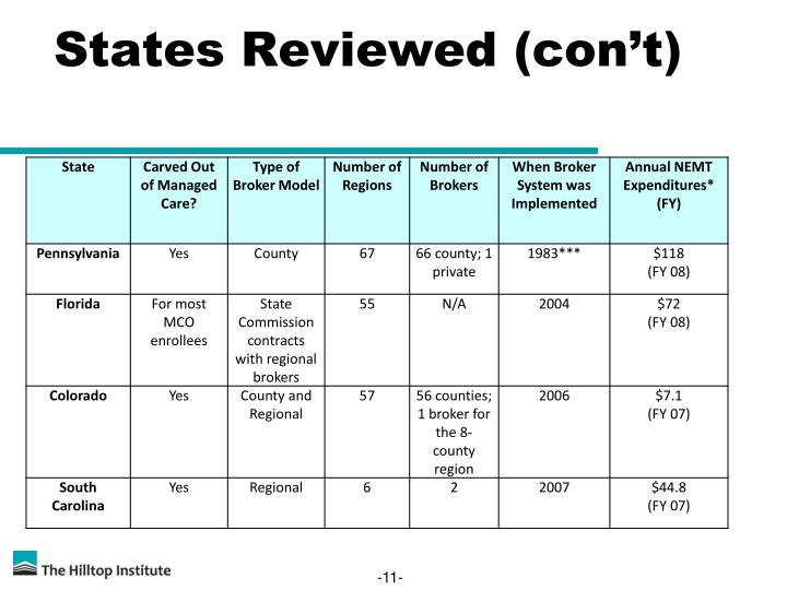 States Reviewed (con't)