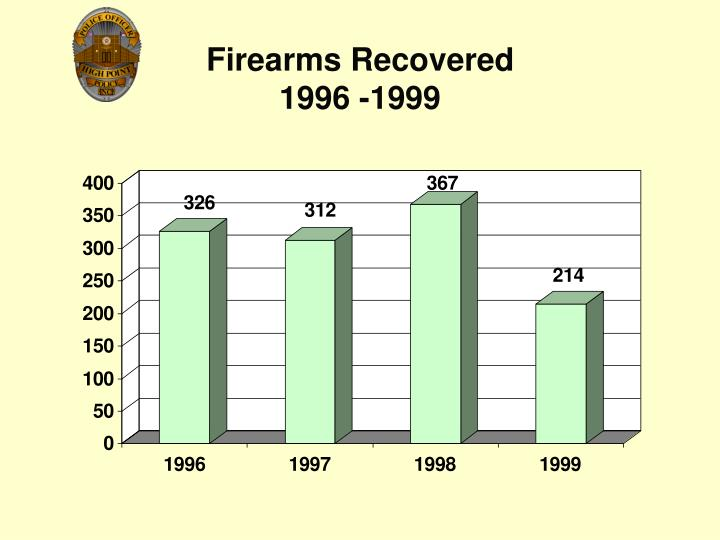 Firearms Recovered